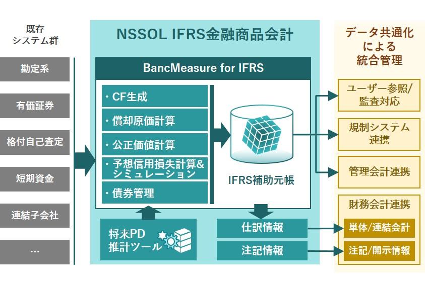 IFRS金融商品会計