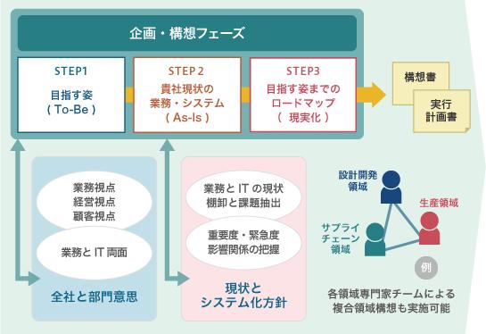 各領域IT企画・構想コンサルティング(基幹/SCP・PSI/MES等 ...