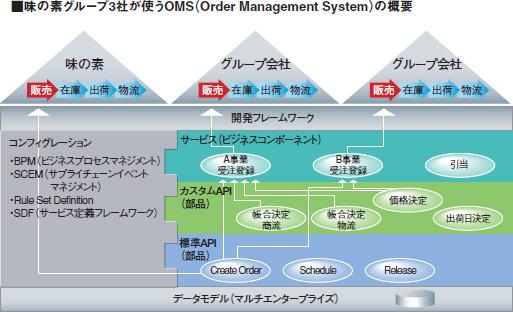 味の素グループ3社が使うOMS(Order Management System)の概要図