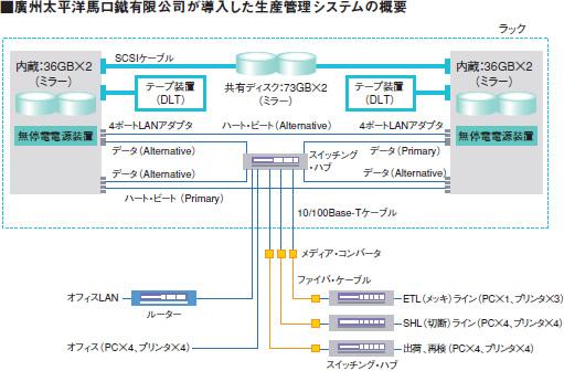 廣州太平洋馬口鐵有限公司が導入した生産管理システムの概要図