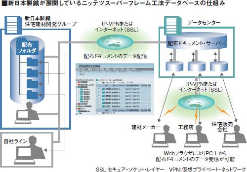新日本製鐵が展開しているニッテツスーパーフレーム工法データベースの仕組みの図