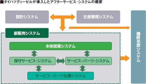 ダイハツディーゼルが導入したアフターサービス・システムの概要図