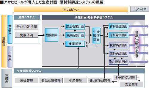 アサヒビールが導入した生産計画・原料調達システムの概要図