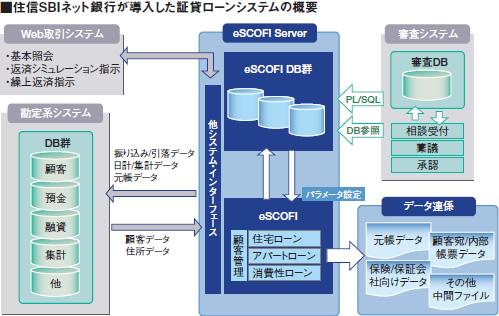 住信SBIネット銀行が導入した証貸ローンシステムの概要図