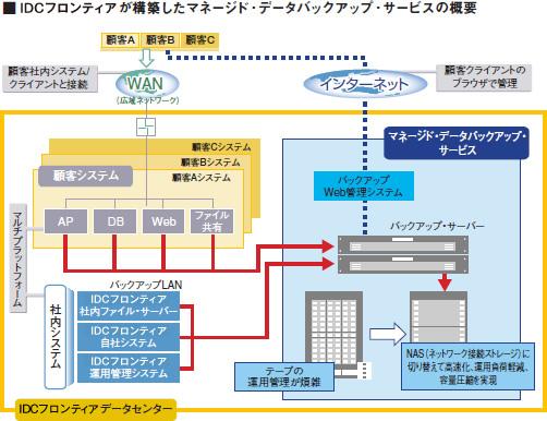 IDCフロンティアが構築したマネージド・データバックアップ・サービスの概要図
