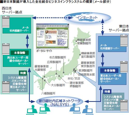 新日本製鐵が導入した全社統合ビジネスインフラシステムの概要図(メール部分)