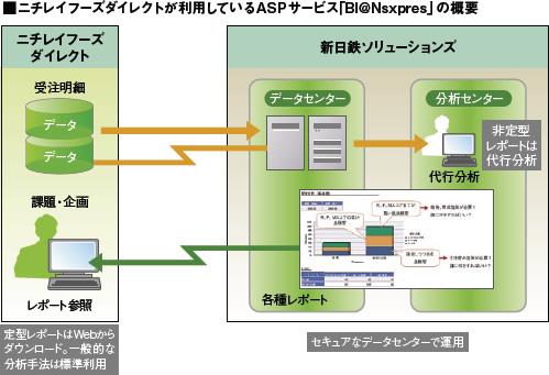 ニチレイフーズダイレクトが利用しているASPサービス「BI@Nspres」の概要図