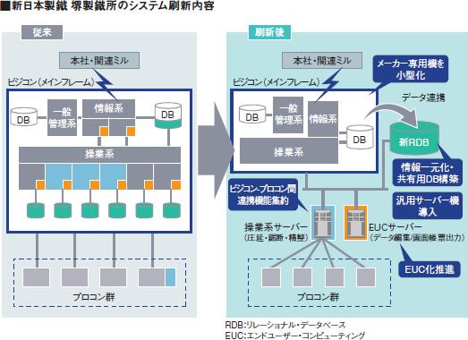 新日本製鐵 堺製鉄所のシステム刷新内容図