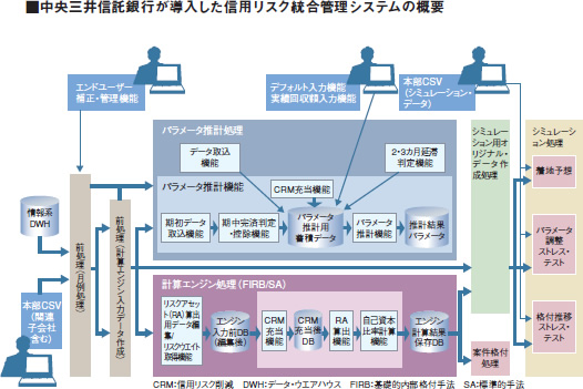 中央三井信託銀行が導入した信用リスク統合管理システムの概要図