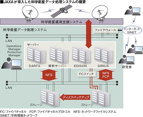 JAXAが導入した科学衛星データ処理システムの概要図