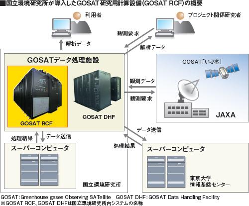 国立環境研究所が導入したGOSAT研究用計算設備(GOSAT RCF)の概要