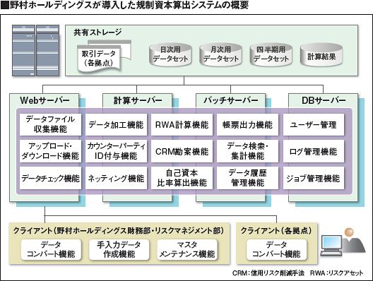 野村ホールディングスが導入した規制資本算出システムの概要