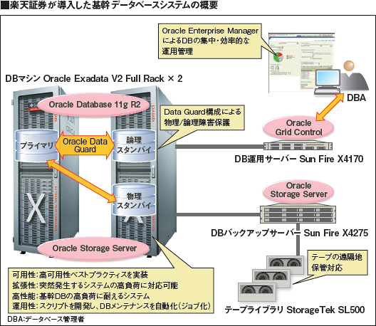 楽天証券が導入した基幹データベースシステムの概要