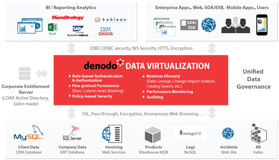 denodo DATA VIRTUALIZATION