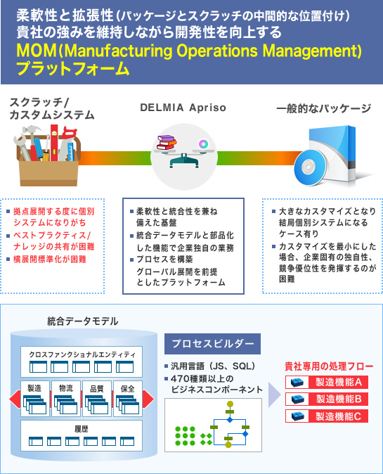 MOM(Manufacturing Operations Management)プラットフォーム